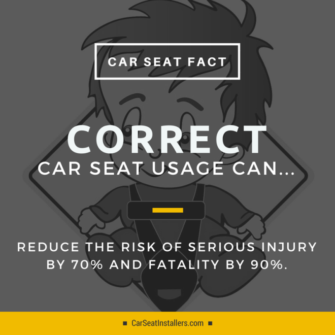 BCSI Car Seat Facts - Correct Car Seat Usage