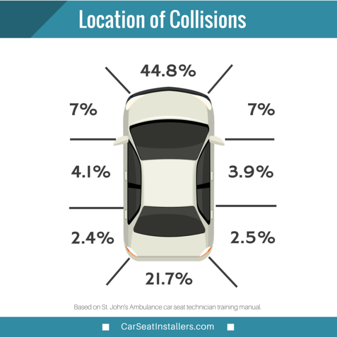 BCSI Location of Car Collisions